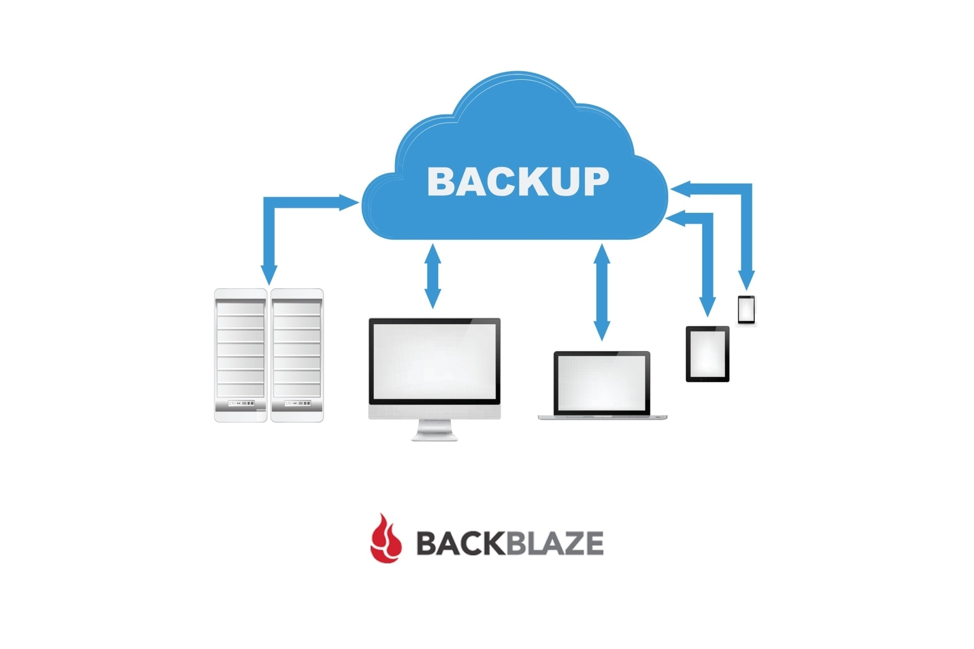 Cloud Backup Backblaze